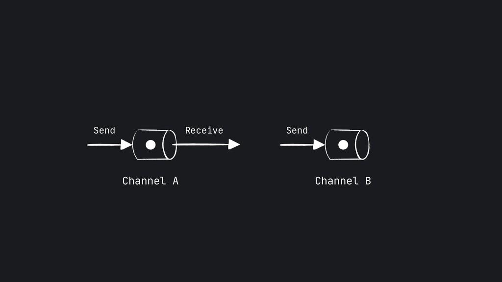 Send Send Channel A Channel B Receive