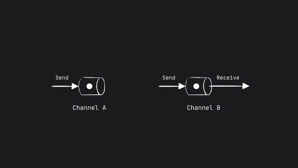 Send Channel A Channel B Send Receive