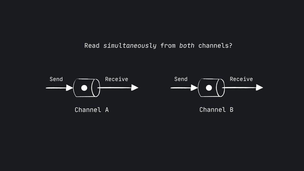 Channel B Send Receive Channel A Send Receive R...