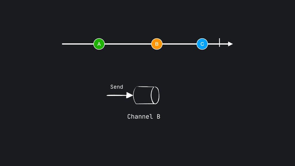 A B C Send Channel B