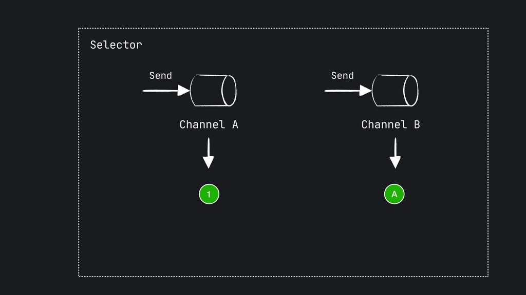 Send Channel B Send Channel A Selector A 1
