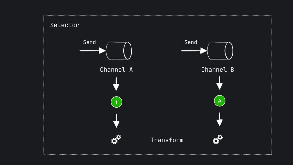 Send Channel B Send Channel A Selector A 1 Tran...