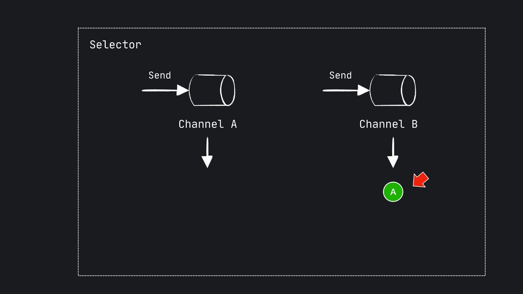 Send Channel B Send Channel A Selector A