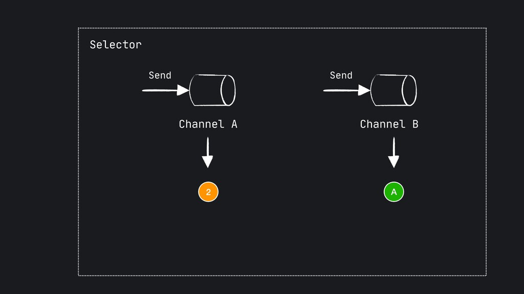 Send Channel B Send Channel A Selector A 2