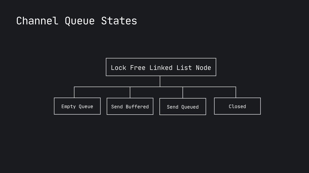 Channel Queue States Lock Free Linked List Node...