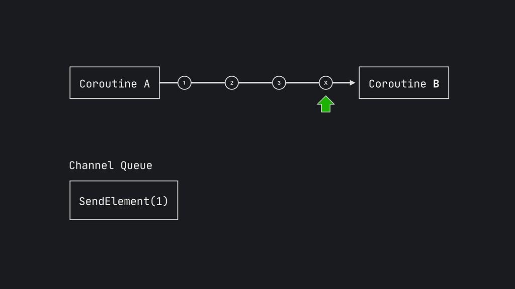 Coroutine A SendElement(1) Channel Queue Corout...