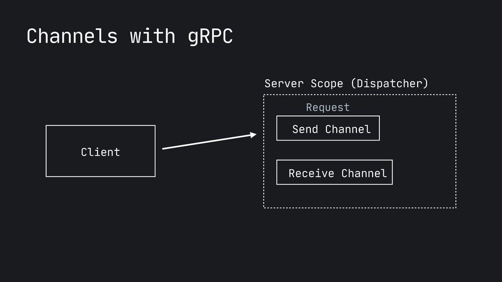Client Server Scope (Dispatcher) Request Send C...