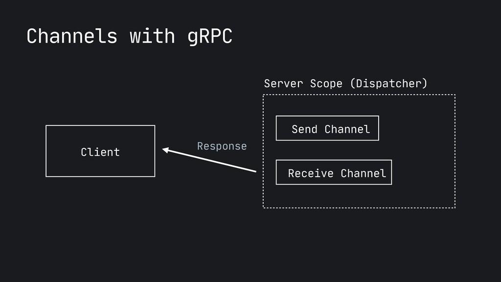 Client Server Scope (Dispatcher) Response Send ...