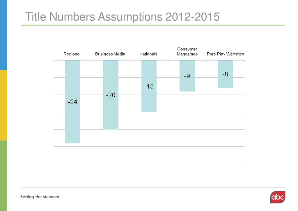 Title Numbers Assumptions 2012-2015