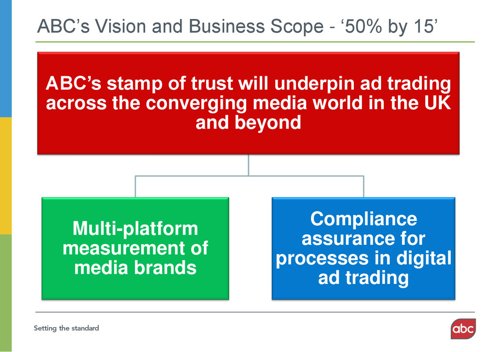 ABC's Vision and Business Scope - '50% by 15' A...