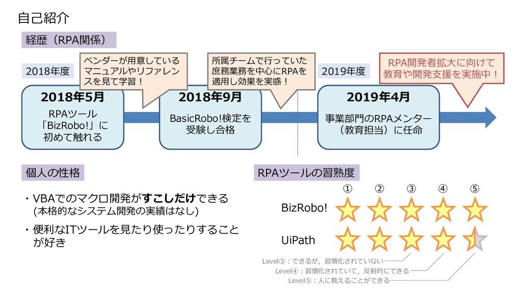 自己紹介 経歴(RPA関係) RPAツール 「BizRobo!」に 初めて触れる 2018年度...