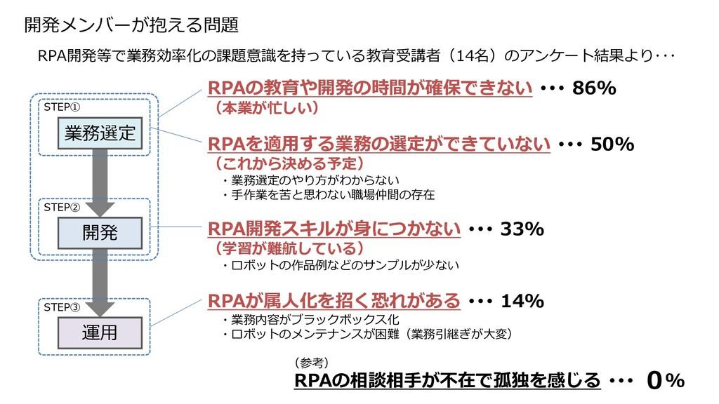 開発メンバーが抱える問題 STEP① STEP② STEP③ 業務選定 開発 運用 RPAの教...
