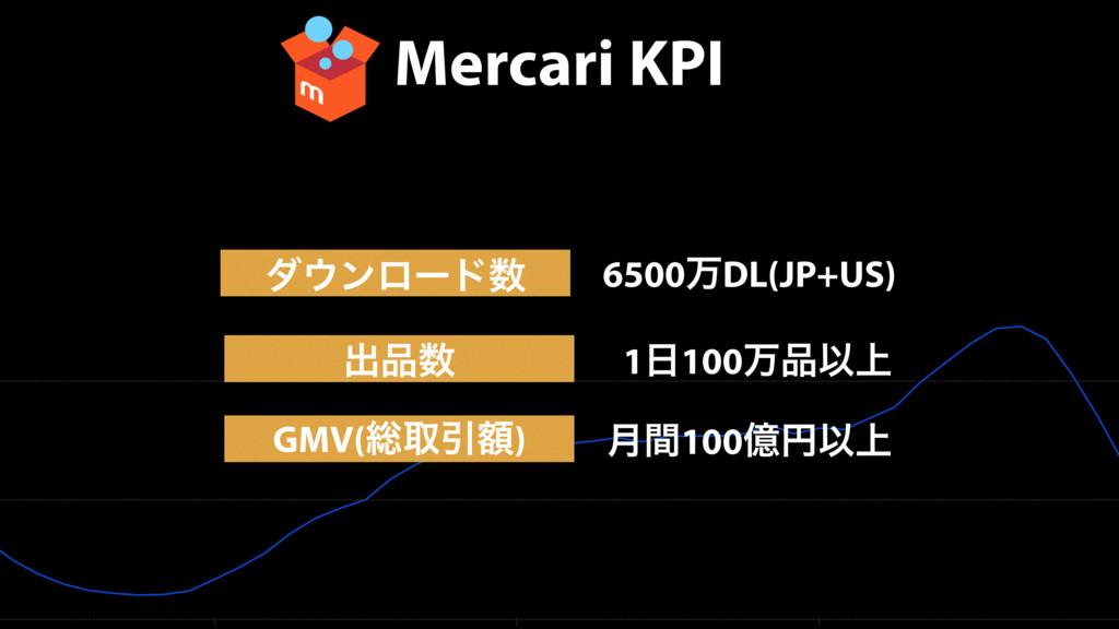 Mercari KPI μϯϩʔυ GMV(૯औҾֹ) 6500ສDL(JP+US) ݄ؒ...