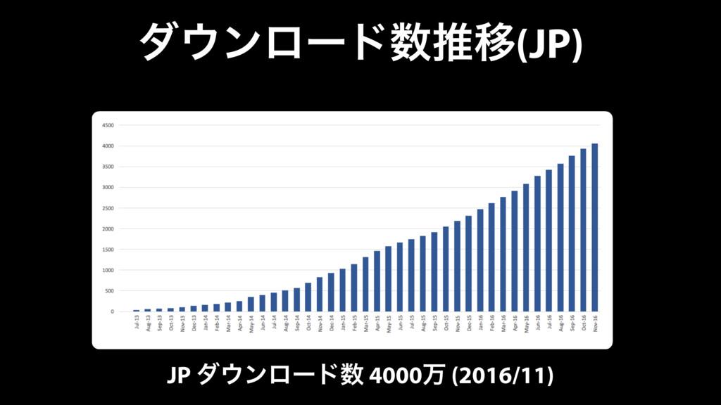 μϯϩʔυਪҠ(JP) JP μϯϩʔυ 4000ສ (2016/11)