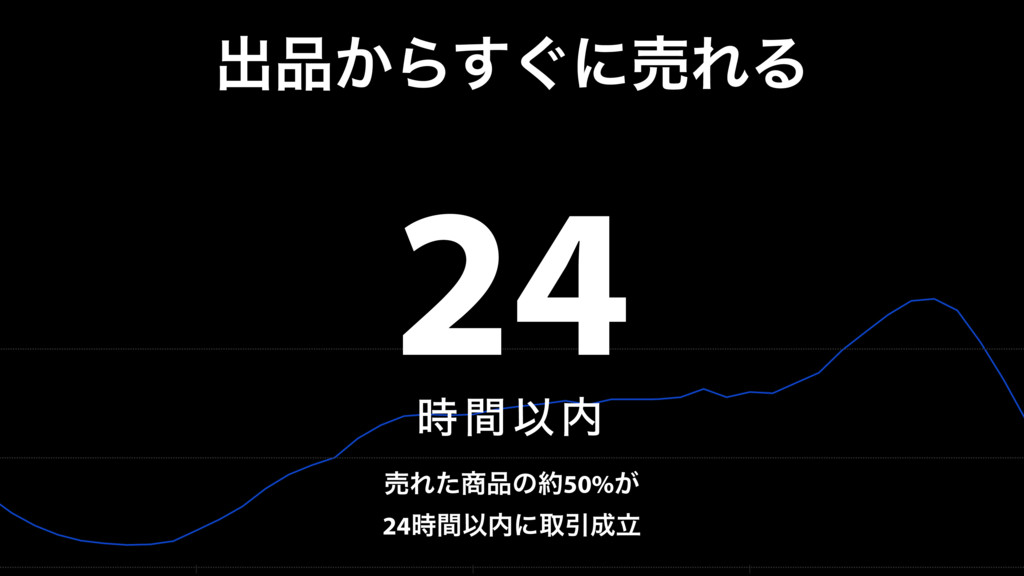ग़͔Β͙͢ʹചΕΔ 24 ؒҎ ചΕͨͷ50%͕ 24ؒҎʹऔҾཱ