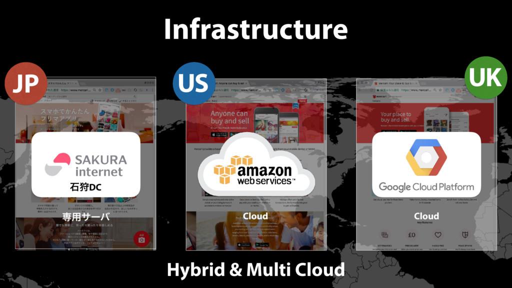 Infrastructure ੴङDC ઐ༻αʔό JP Cloud US Cloud UK ...