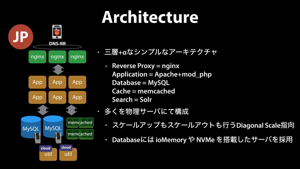 Architecture • +αͳγϯϓϧͳΞʔΩςΫνϟ • Reverse Prox...