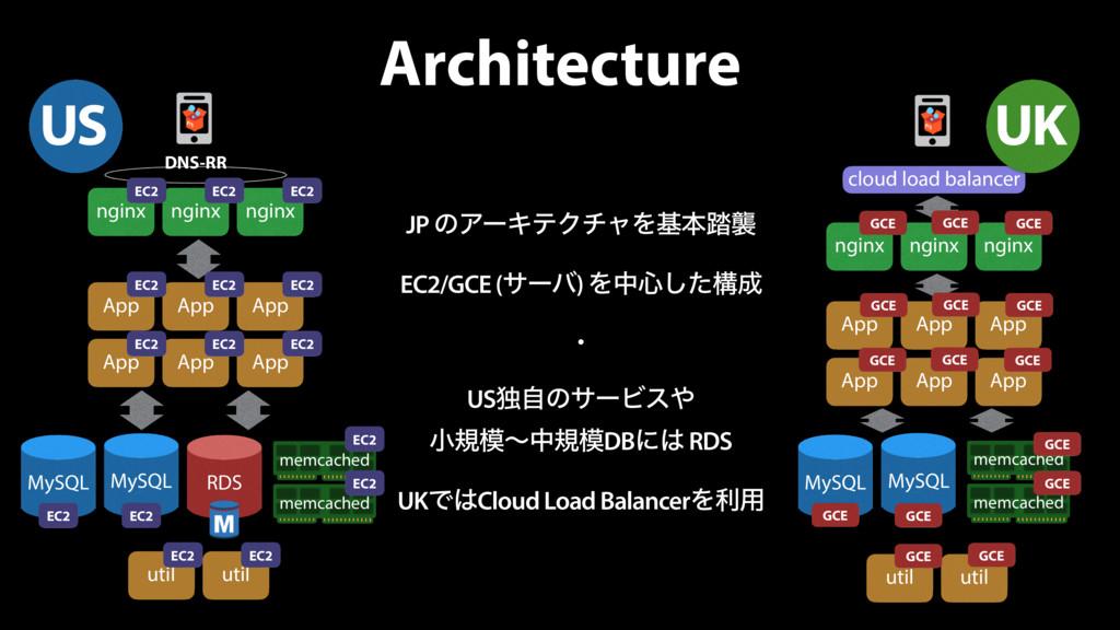Architecture JP ͷΞʔΩςΫνϟΛجຊ౿ऻ EC2/GCE (αʔό) Λத৺...