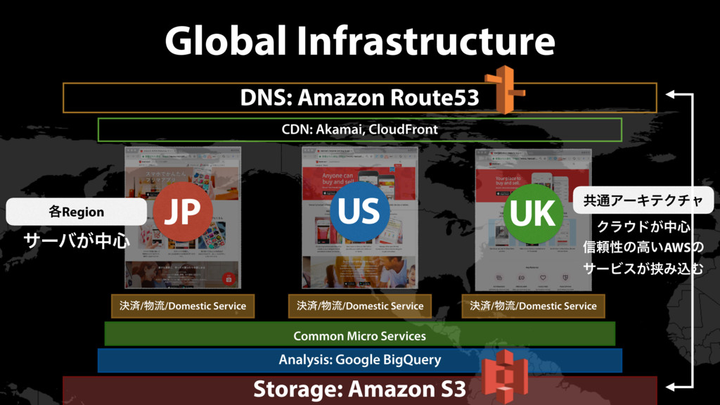 Global Infrastructure JP US UK DNS: Amazon Rout...