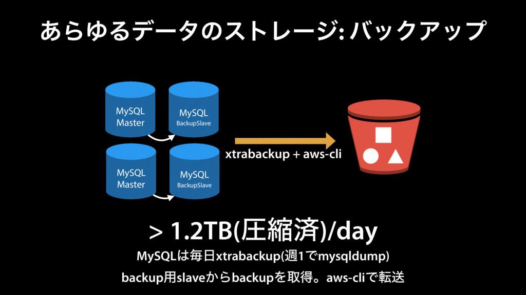 ͋ΒΏΔσʔλͷετϨʔδ: όοΫΞοϓ MySQL Master MySQL Backup...