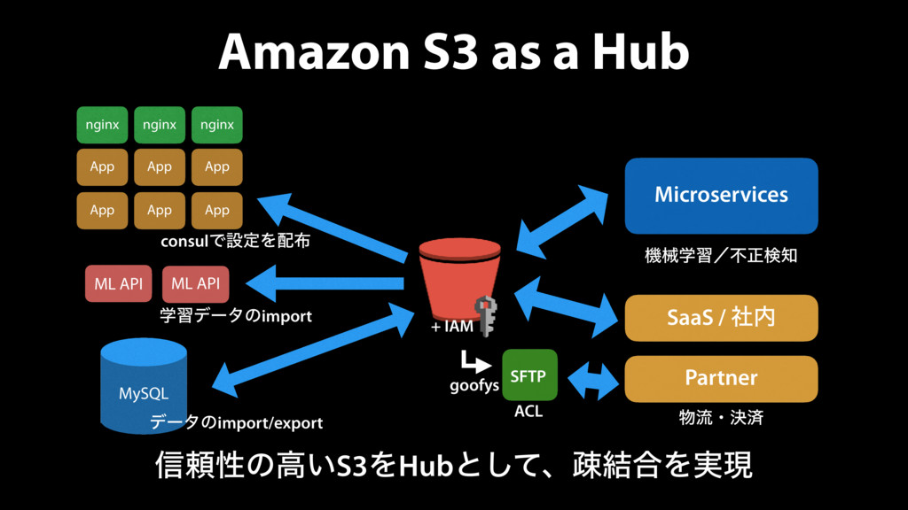 Amazon S3 as a Hub MySQL SaaS / ࣾ Microservice...