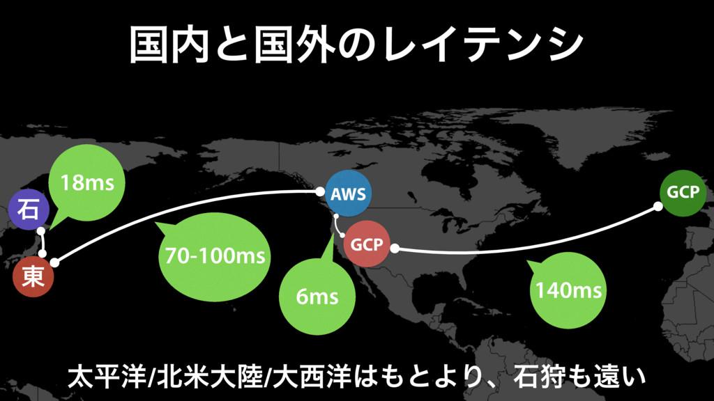 ࠃͱࠃ֎ͷϨΠςϯγ ੴ AWS ౦ GCP 18ms 70-100ms 140ms GCP...