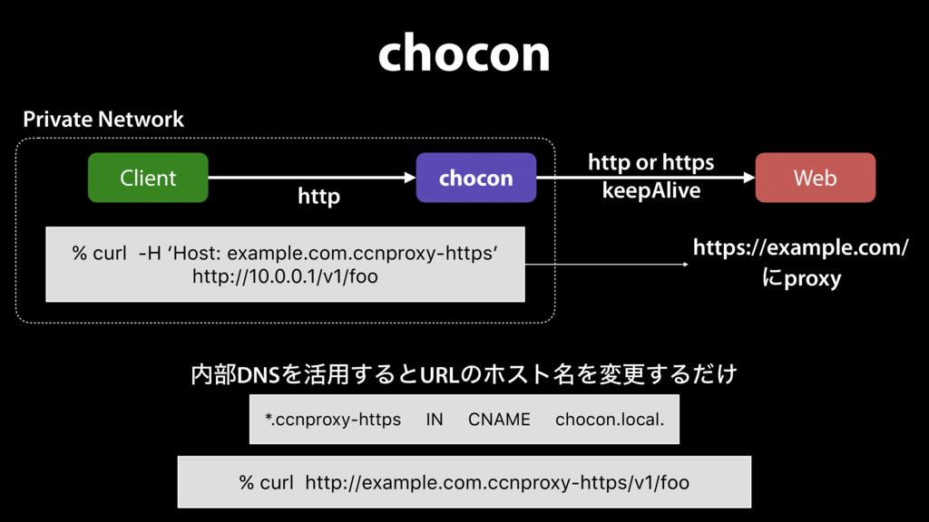 chocon % curl -H 'Host: example.com.ccnproxy-ht...