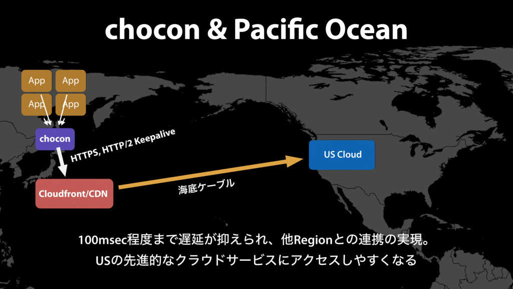 chocon & Pacific Ocean App App App App chocon U...