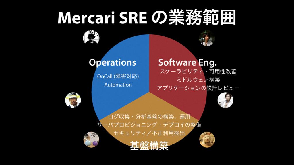 Mercari SRE ͷۀൣғ Operations Software Eng. ج൫ߏங...