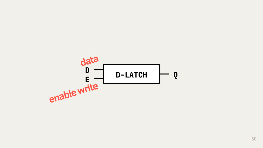 D-LATCH D E Q 50 data enable write