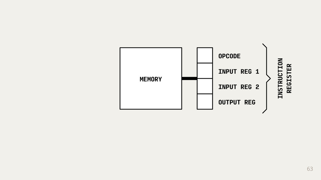 63 MEMORY INSTRUCTION REGISTER OPCODE INPUT REG...