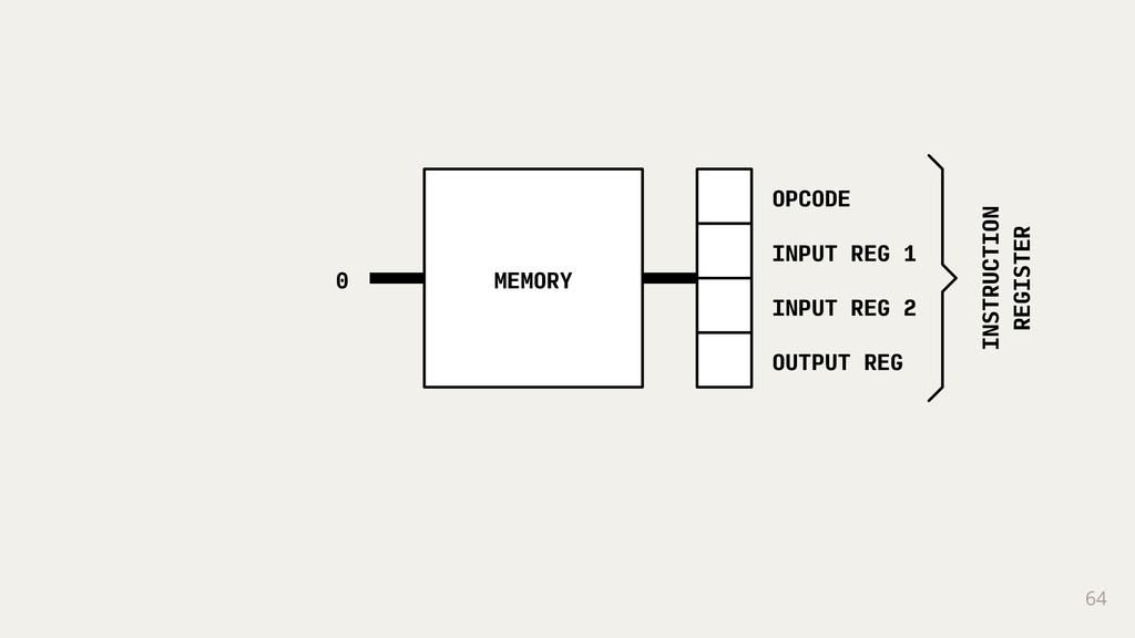 MEMORY INSTRUCTION REGISTER OPCODE INPUT REG 1 ...