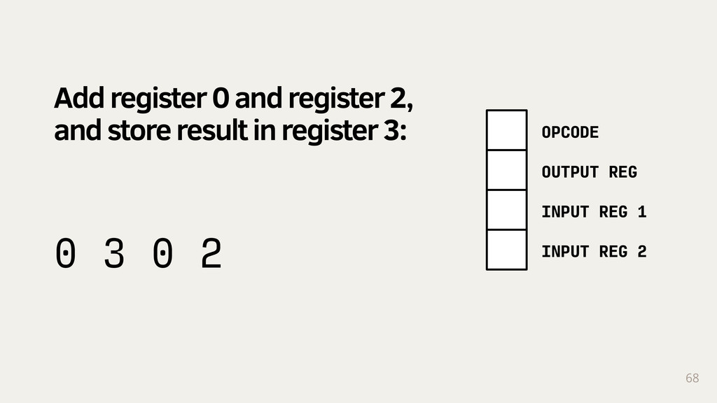 68 0 3 0 2 Add register 0 and register 2, and s...