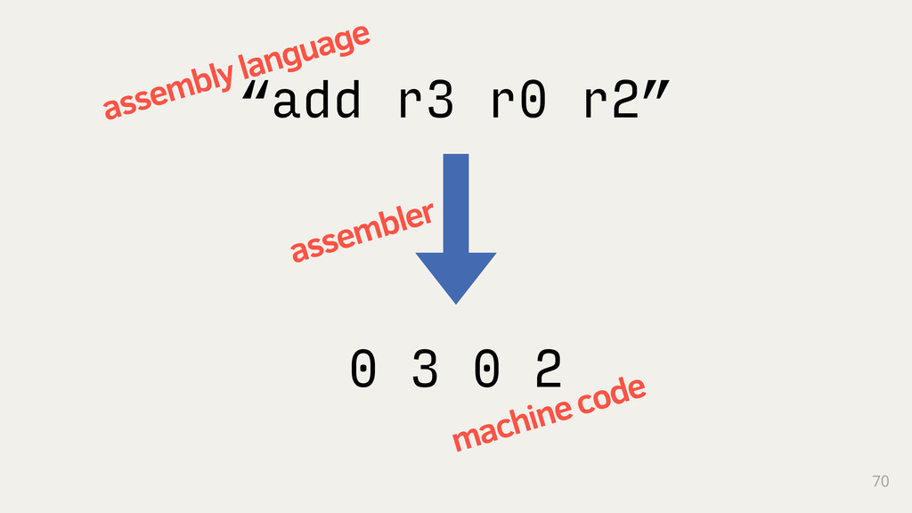 "70 ""add r3 r0 r2"" 0 3 0 2 assembly language mac..."