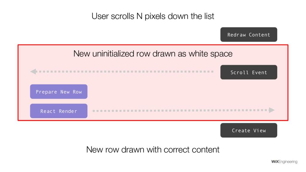 User scrolls N pixels down the list Prepare New...