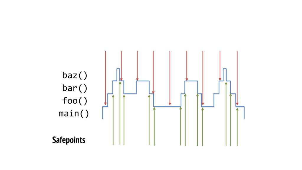 Safepoints main() foo() bar() baz()