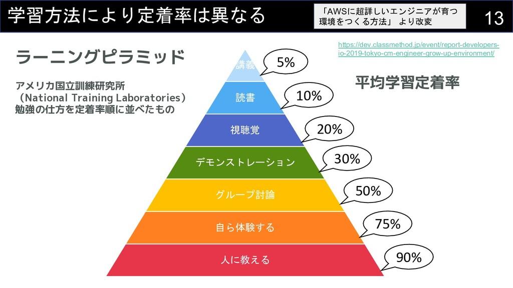 講義 読書 視聴覚 デモンストレーション グループ討論 自ら体験する 人に教える 5% 10%...
