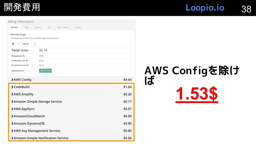 開発費用 38 AWS Configを除け ば 1.53$ Loopio.io