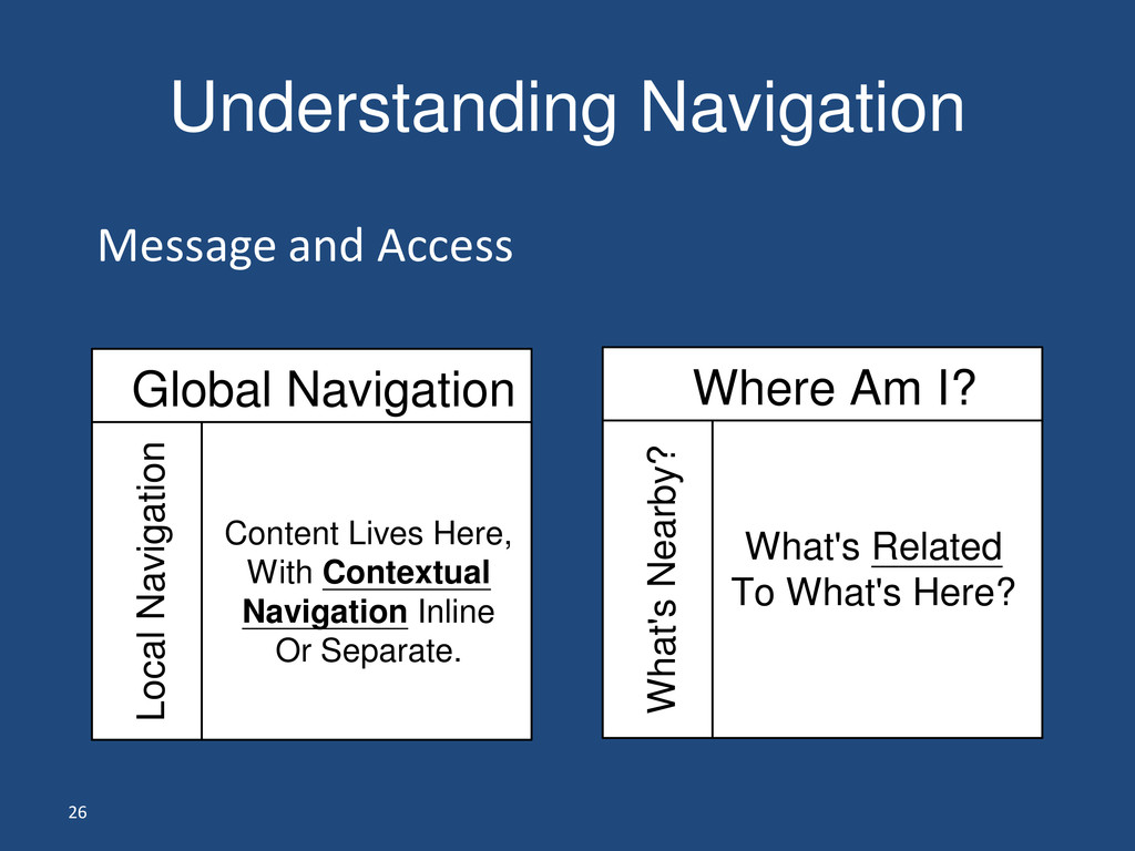 26 Understanding Navigation Message and Access ...