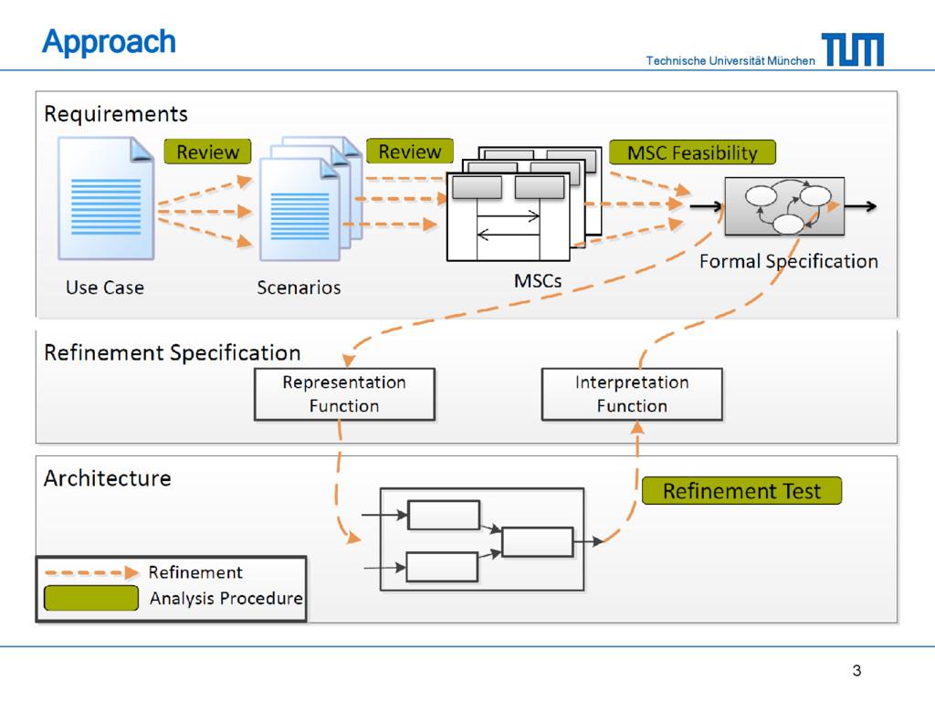 Technische Universität München Approach 3
