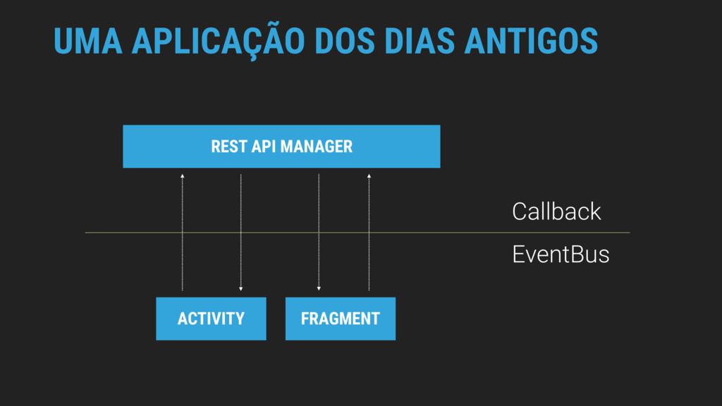 UMA APLICAÇÃO DOS DIAS ANTIGOS REST API MANAGER...