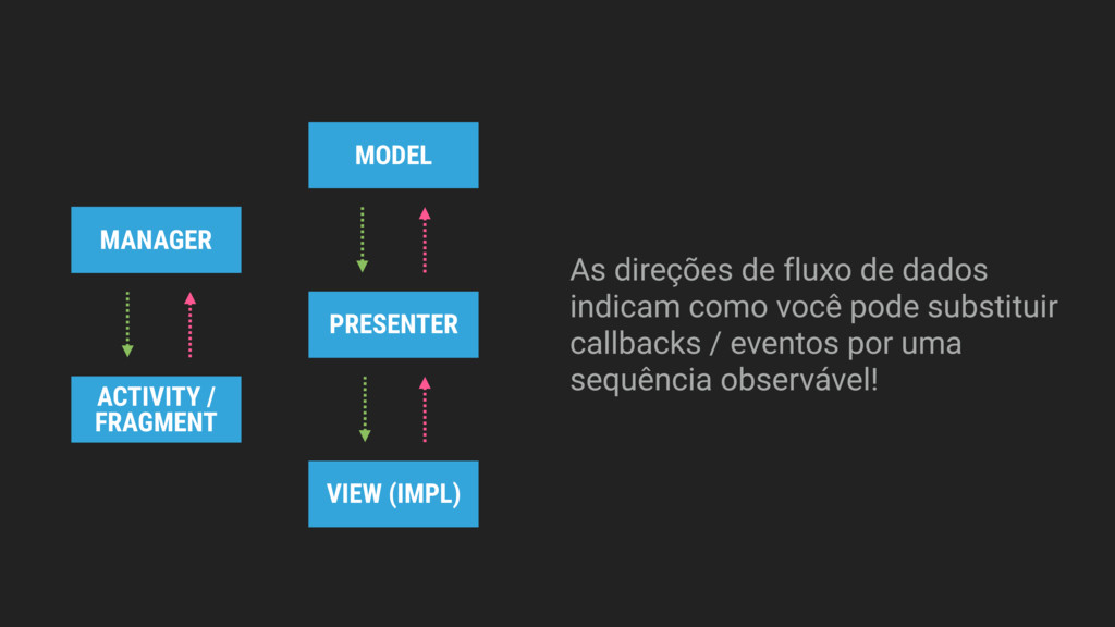 PRESENTER VIEW (IMPL) MODEL MANAGER ACTIVITY / ...