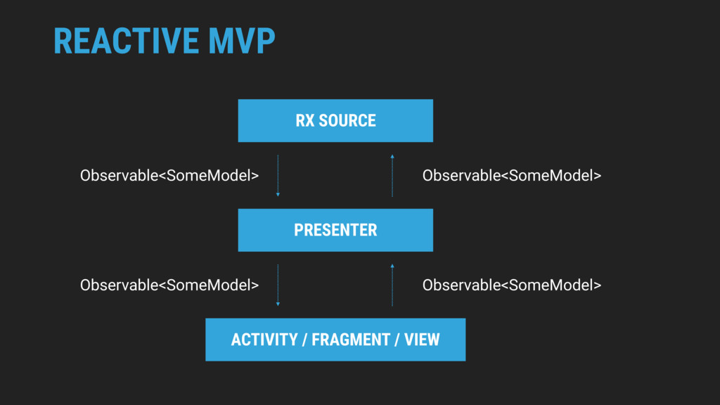 REACTIVE MVP PRESENTER ACTIVITY / FRAGMENT / VI...