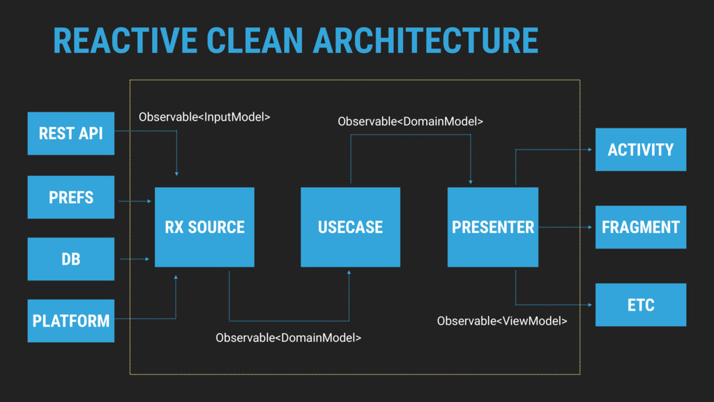 REACTIVE CLEAN ARCHITECTURE PRESENTER RX SOURCE...