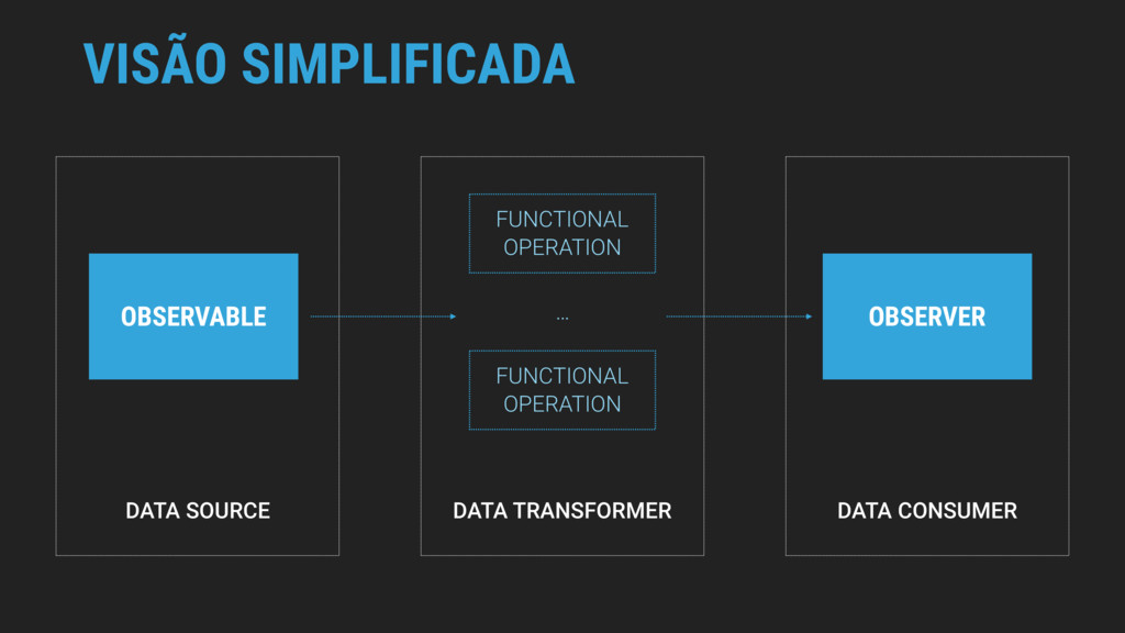 DATA TRANSFORMER VISÃO SIMPLIFICADA OBSERVABLE ...