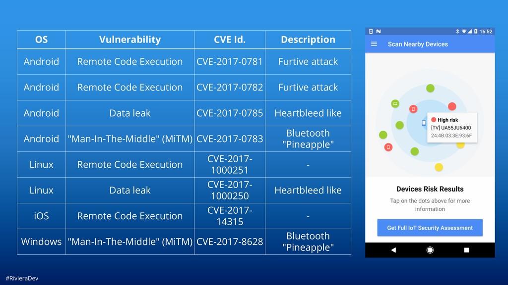 #RivieraDev OS Vulnerability CVE Id. Descriptio...