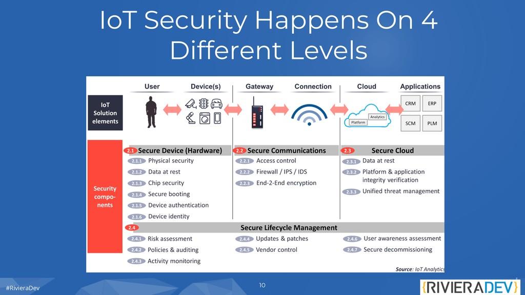 #RivieraDev IoT Security Happens On 4 Different...