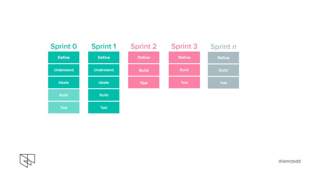 Define Understand Build Test Ideate Sprint 1 Re...