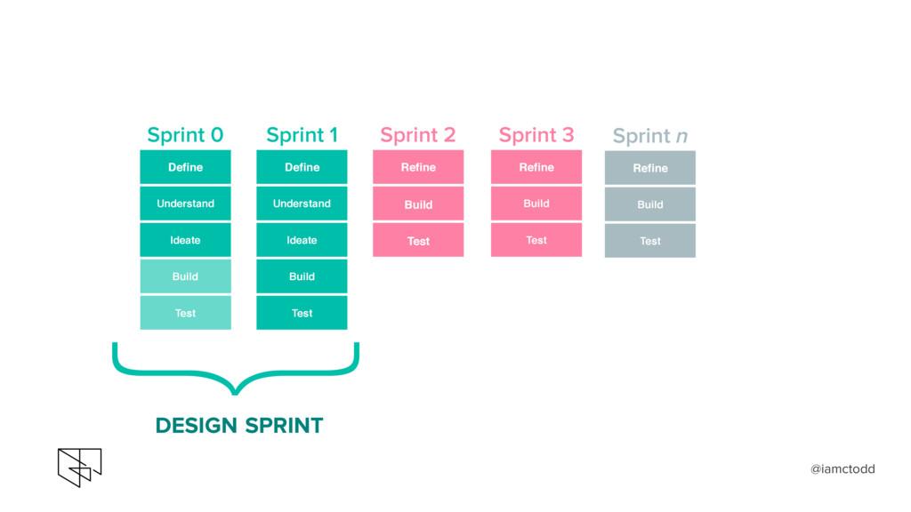 } DESIGN SPRINT Define Understand Build Test Id...