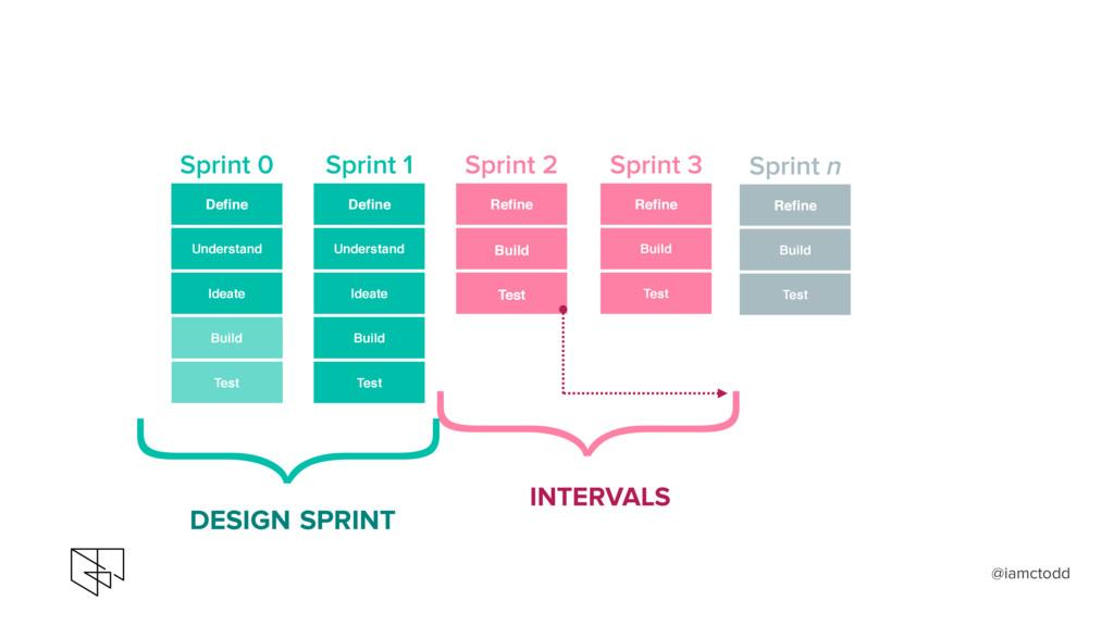 } } DESIGN SPRINT INTERVALS Define Understand B...